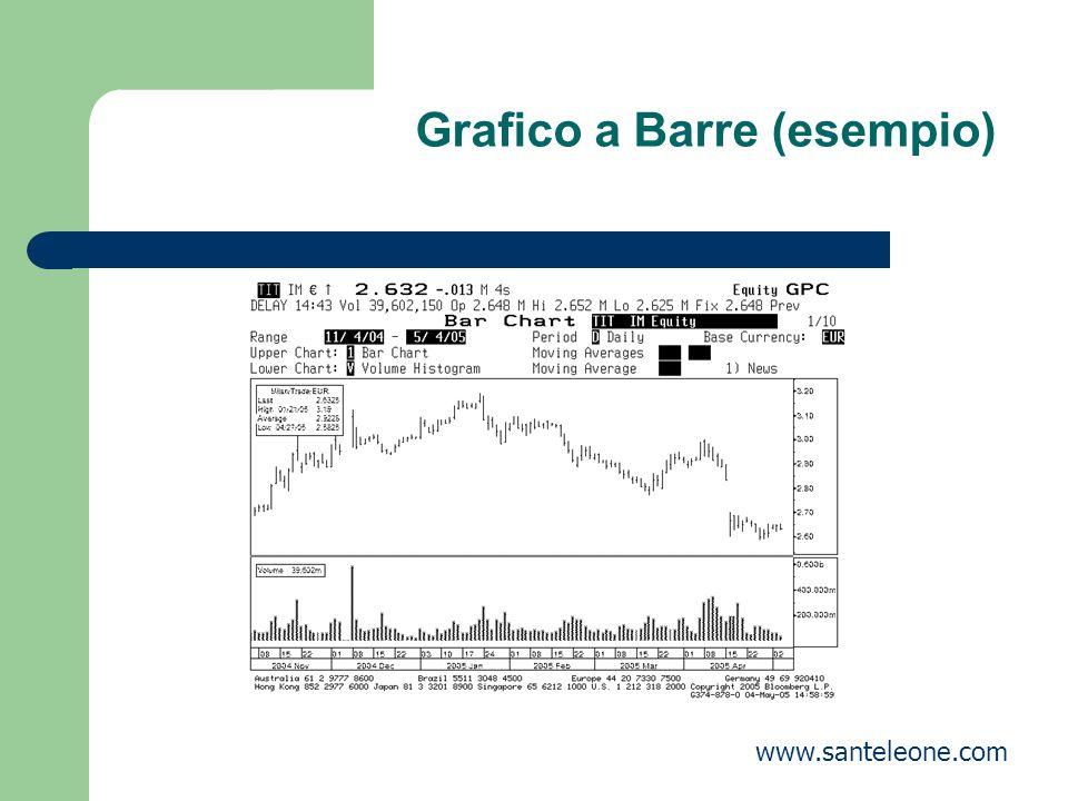 Grafico a Barre (esempio) www.santeleone.com