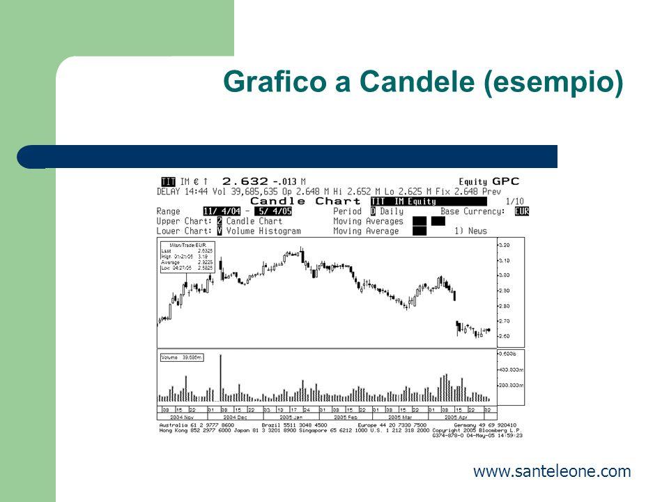 Grafico a Candele (esempio) www.santeleone.com