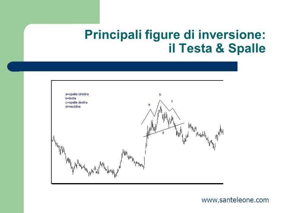 Principali figure di inversione: il Testa & Spalle www.santeleone.com