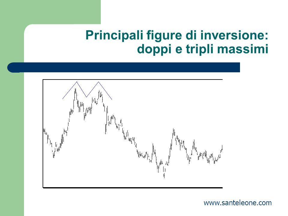 Principali figure di inversione: doppi e tripli massimi www.santeleone.com