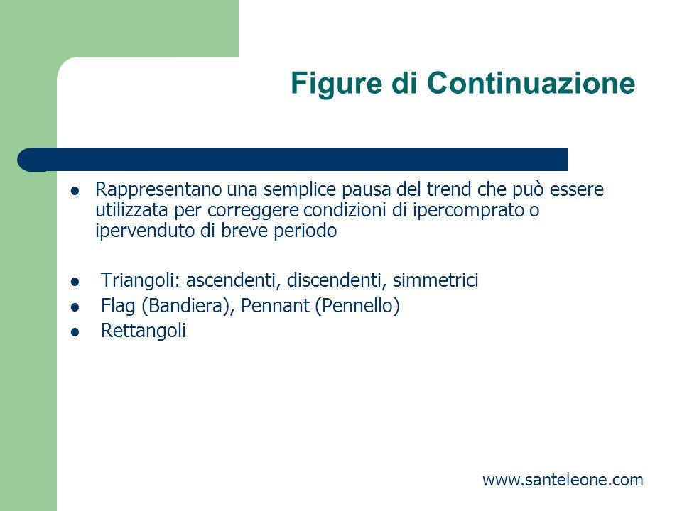 Figure di Continuazione Rappresentano una semplice pausa del trend che può essere utilizzata per correggere condizioni di ipercomprato o ipervenduto d