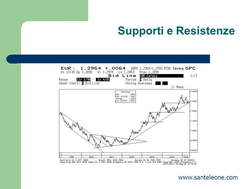 Supporti e Resistenze www.santeleone.com