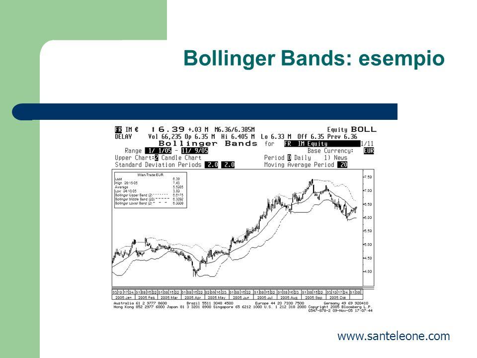 Bollinger Bands: esempio www.santeleone.com