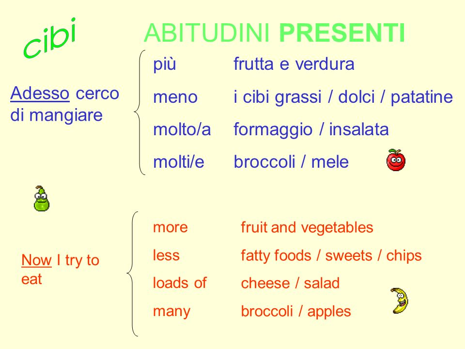 ABITUDINI PRESENTI più meno molto/a molti/e frutta e verdura i cibi grassi / dolci / patatine formaggio / insalata broccoli / mele more less loads of