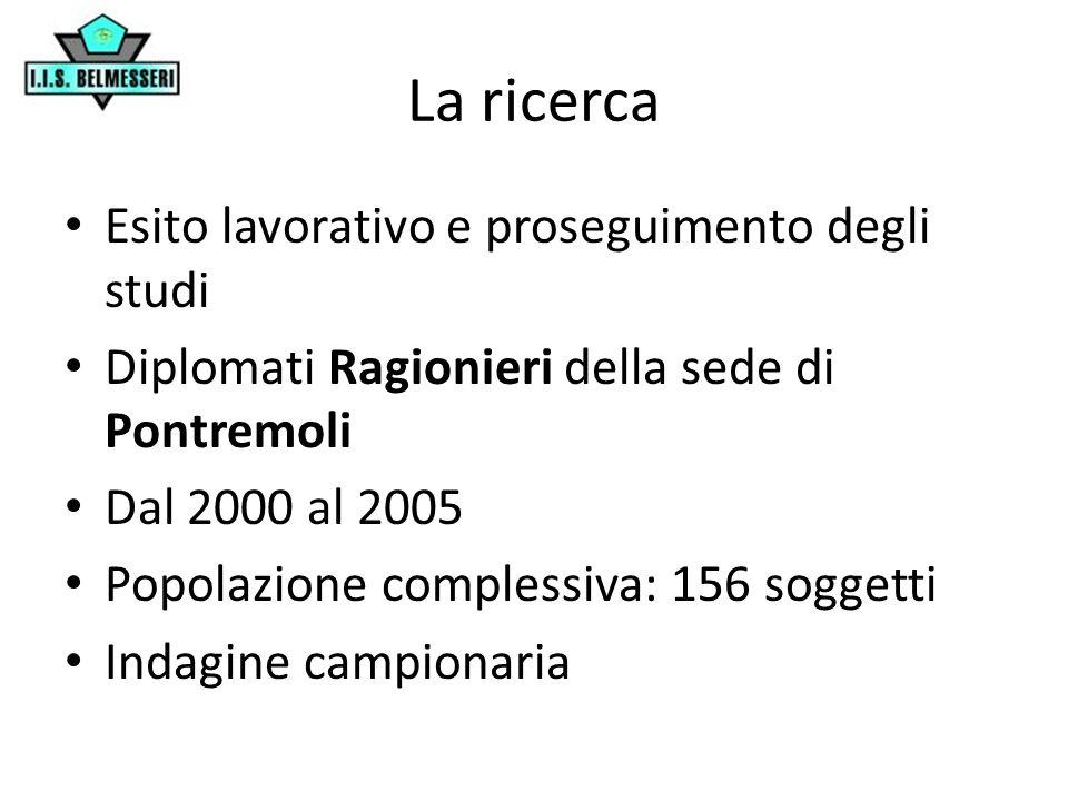 Il campionamento 50% della popolazione – Campione stratificato proporzionale a Corso di studio (IGEA / Mercurio) Anno di diploma