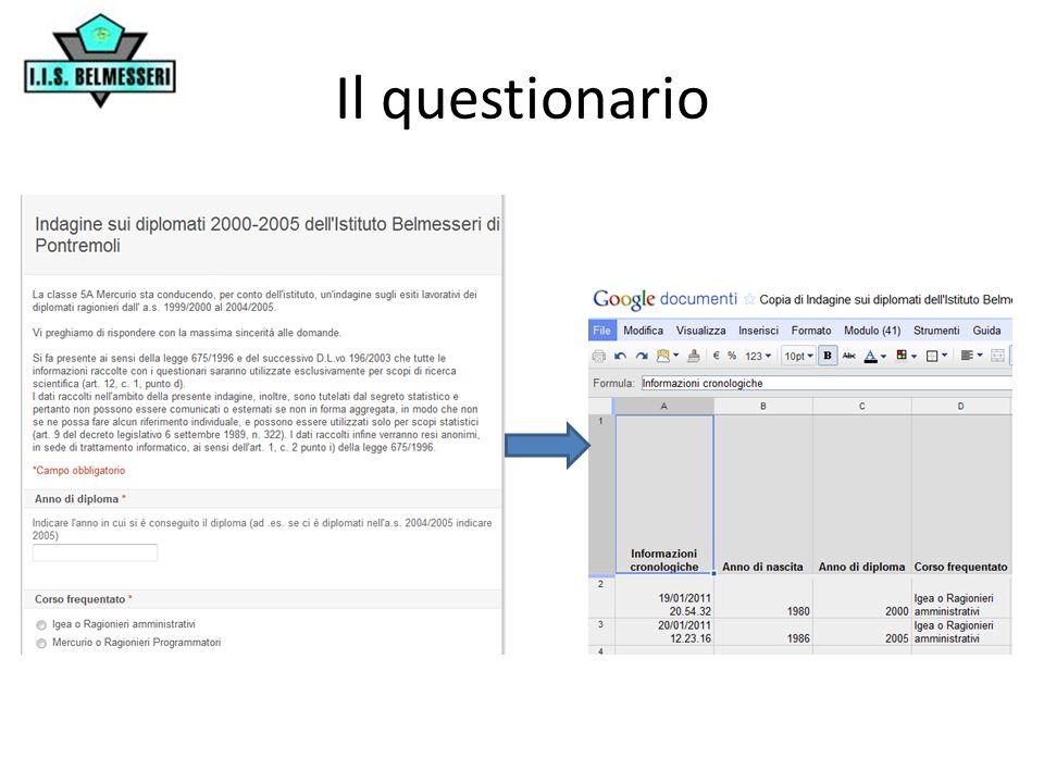 Problemi… Pochi rispondenti al questionario online.