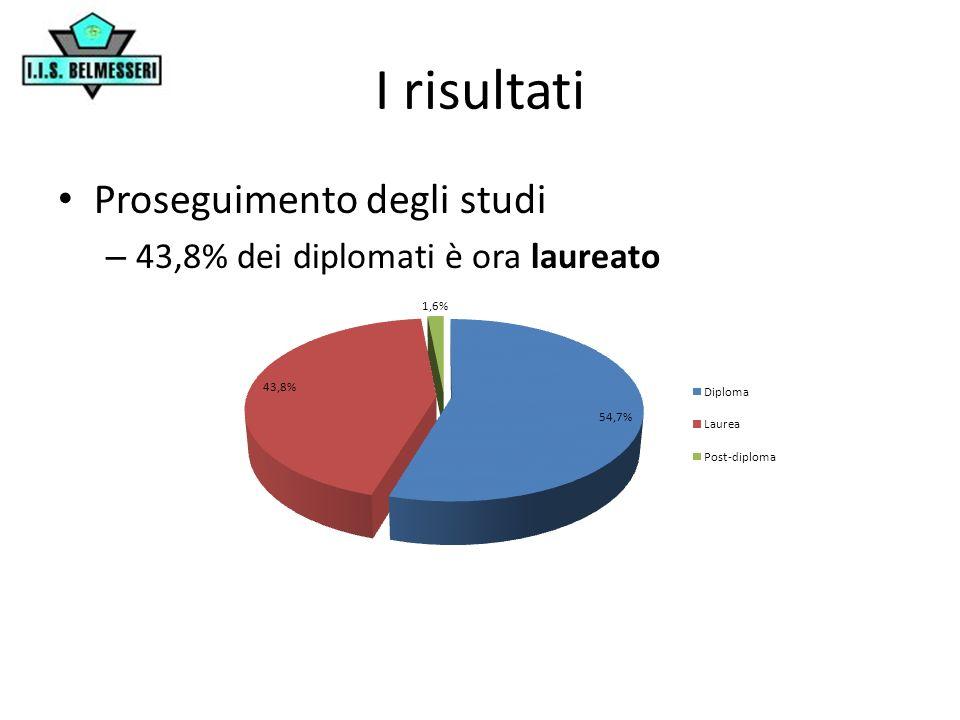 I risultati Occupazione – L84,4% dei diplomati attualmente lavora