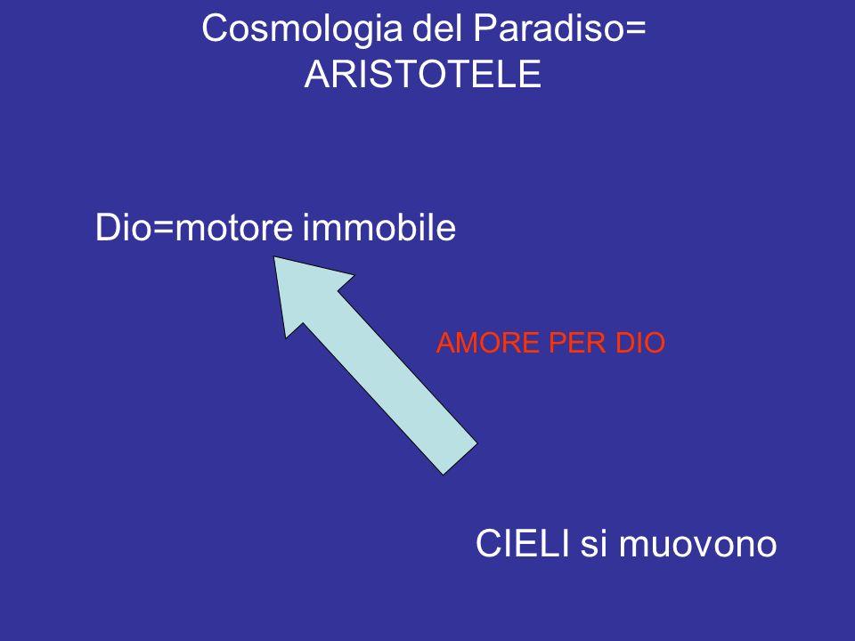 Cosmologia del Paradiso= ARISTOTELE Dio=motore immobile CIELI si muovono AMORE PER DIO