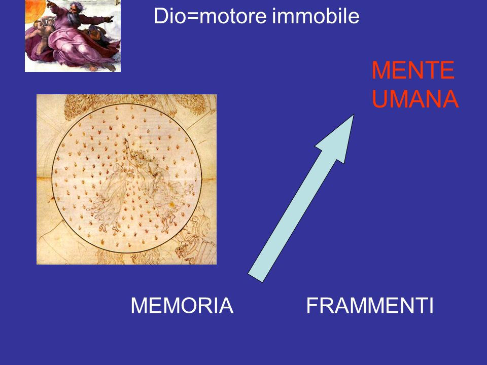 Dio=motore immobile MEMORIA MENTE UMANA FRAMMENTI