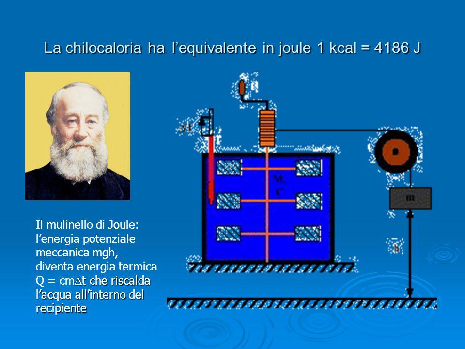LA TERMODINAMICA E I SUOI PRINCIPI Termodinamica: si occupa dello studio degli scambi energetici tra un sistema e lambiente Termodinamica: si occupa dello studio degli scambi energetici tra un sistema e lambiente PRIMO PRINCIPIO: PRIMO PRINCIPIO: Equivalenza e conservazione dell energia.