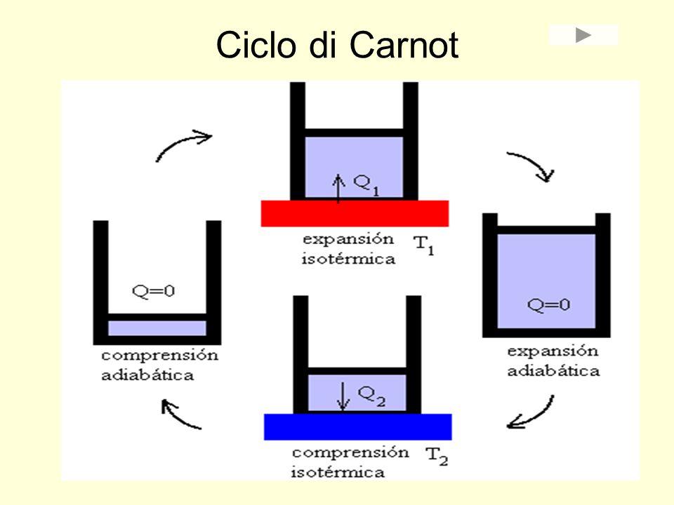 Ciclo di Carnot rendimento massimo