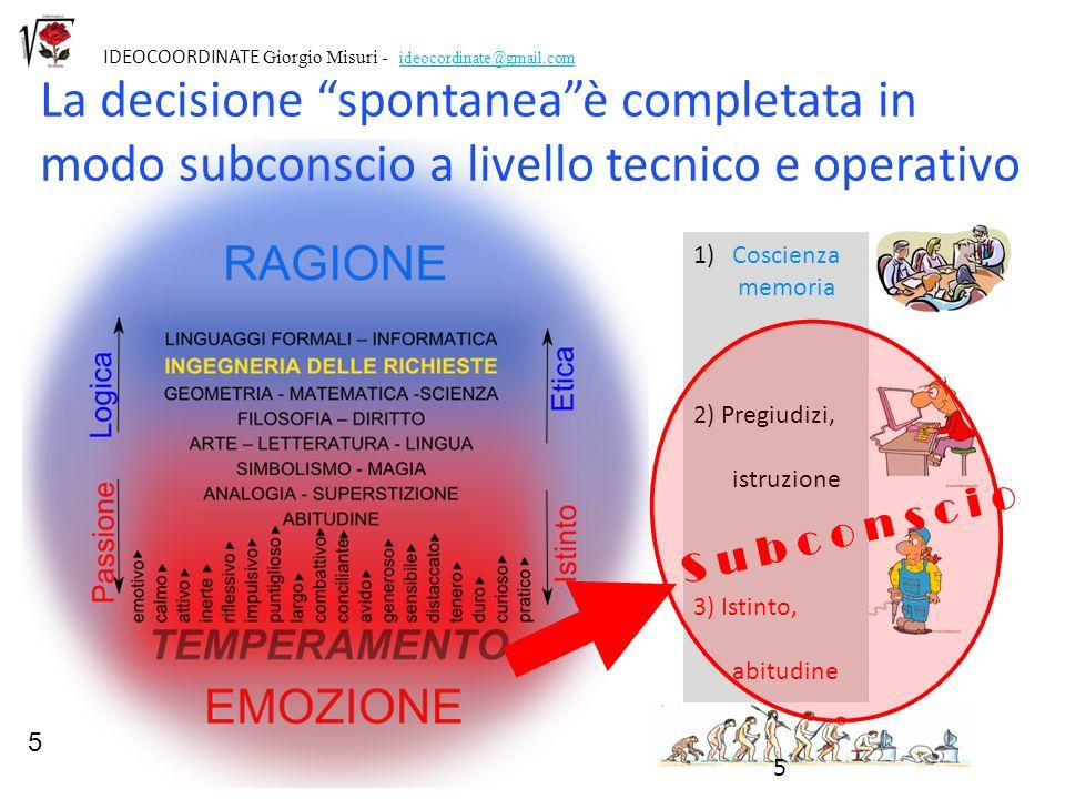 1)Coscienza memoria 2) Pregiudizi, istruzione 3) Istinto, abitudine 5 IDEOCOORDINATE Giorgio Misuri - ideocordinate@gmail.com La decisione spontaneaè
