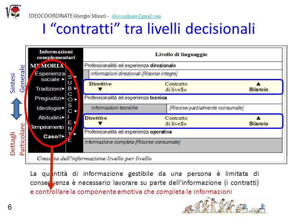 6 IDEOCOORDINATE Giorgio Misuri - ideocordinate@gmail.com I contratti tra livelli decisionali Dettagli Sintesi Particolare Generale 6 La quantità di i