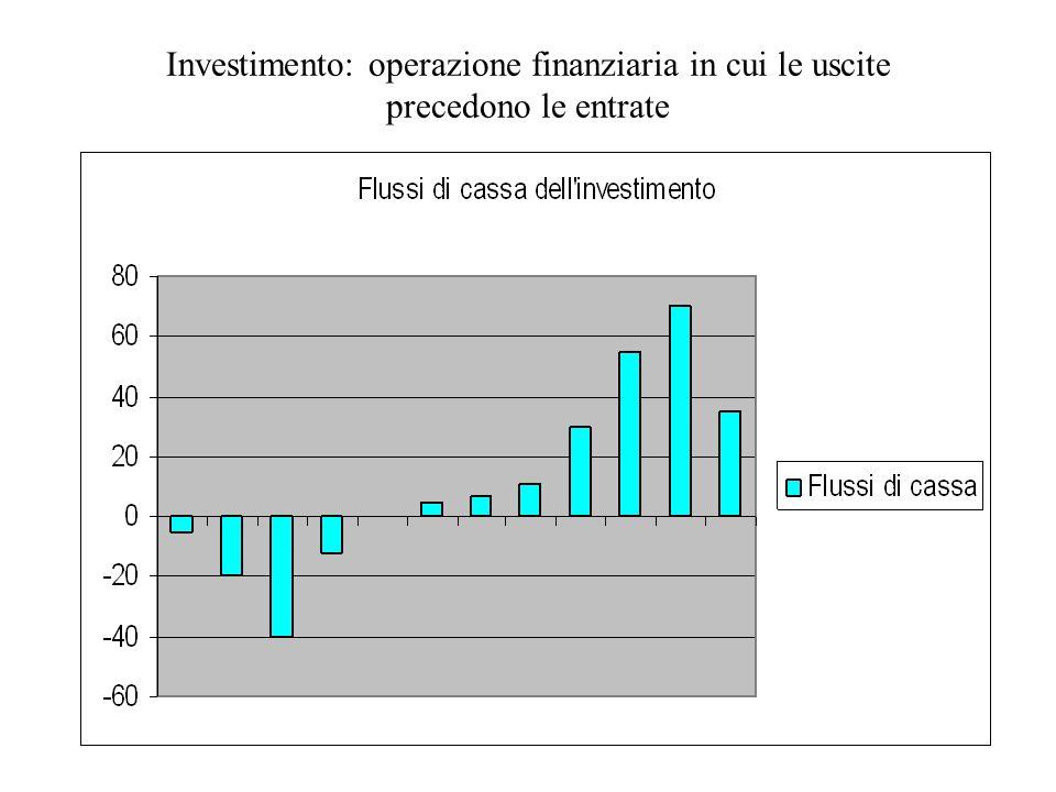 Investimento: operazione finanziaria in cui le uscite precedono le entrate