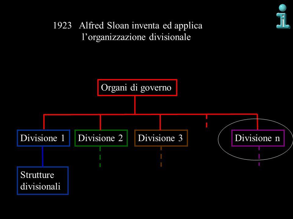 Organi di governo Divisione 1Divisione 2 Strutture divisionali Divisione 3Divisione n 1923 Alfred Sloan inventa ed applica lorganizzazione divisionale