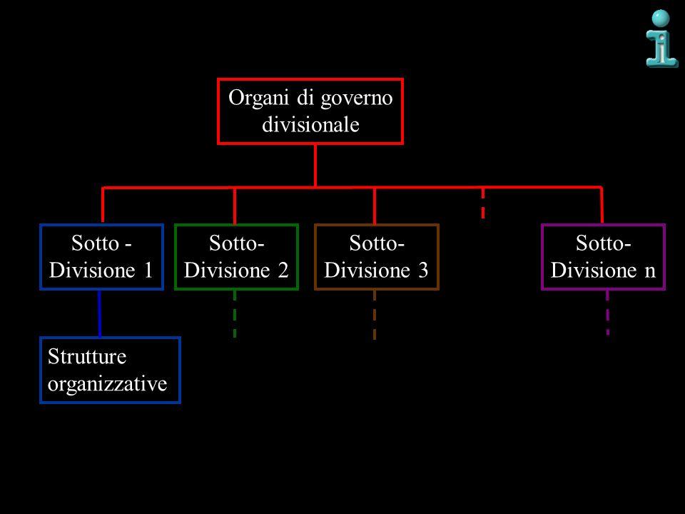 Organi di governo divisionale Sotto - Divisione 1 Sotto- Divisione 2 Strutture organizzative Sotto- Divisione 3 Sotto- Divisione n