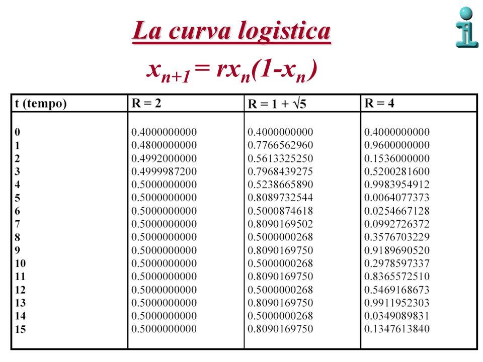 x n+1 = rx n (1-x n ) La curva logistica
