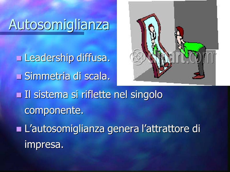 Autosomiglianza Leadership diffusa. Leadership diffusa. Simmetria di scala. Simmetria di scala. Il sistema si riflette nel singolo componente. Il sist