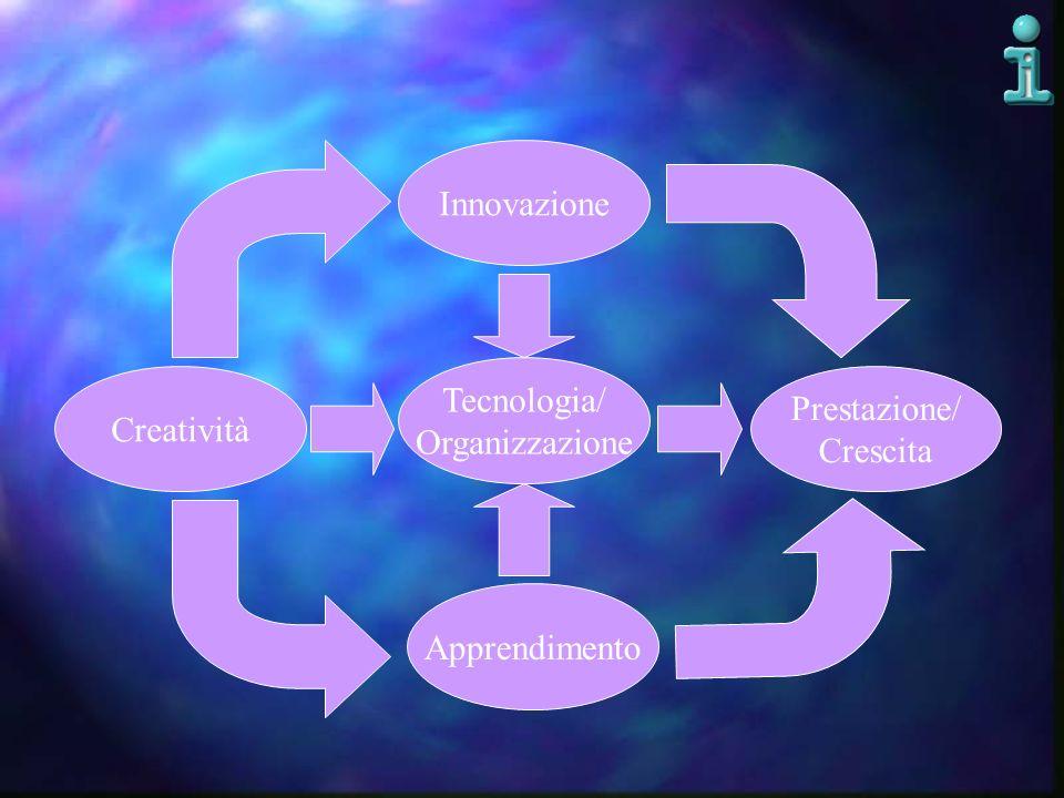 Creatività Tecnologia/ Organizzazione Apprendimento Innovazione Prestazione/ Crescita