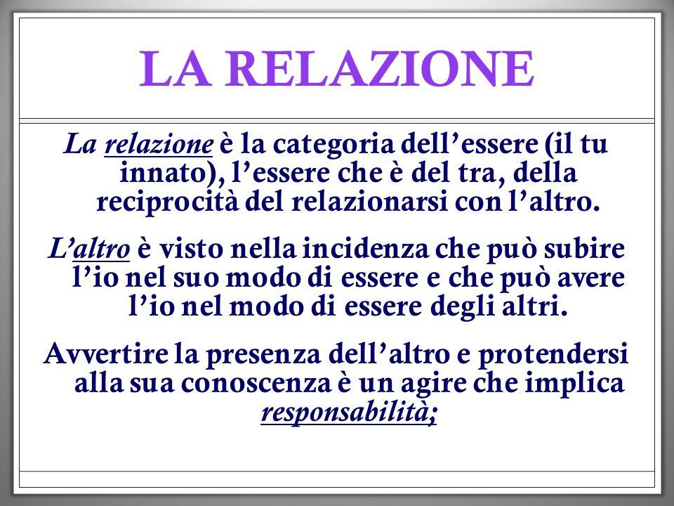 LA RELAZIONE relazione La relazione è la categoria dellessere (il tu innato), lessere che è del tra, della reciprocità del relazionarsi con laltro. al