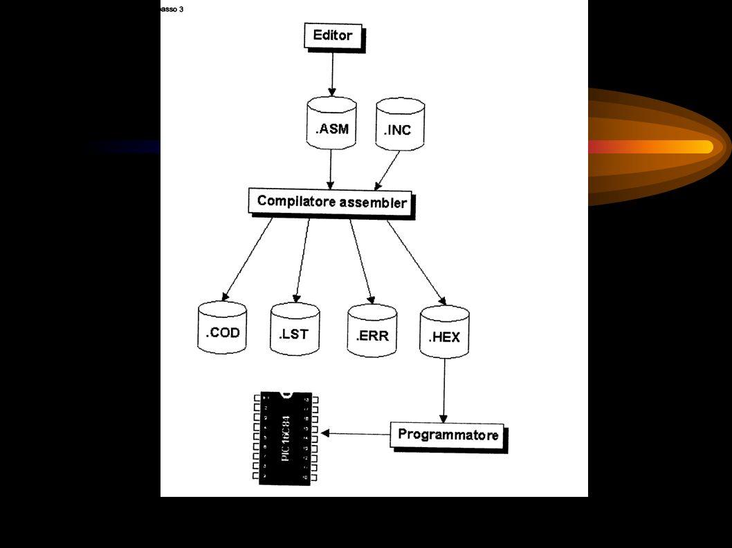 Come trasferire il nostro programma in linguaggio assembler nel PIC affinchè possa eseguirlo? Il nostro programma dovrà essere salvato con lestensione