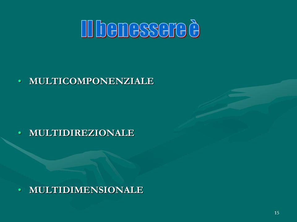 15 MULTICOMPONENZIALEMULTICOMPONENZIALE MULTIDIREZIONALEMULTIDIREZIONALE MULTIDIMENSIONALEMULTIDIMENSIONALE