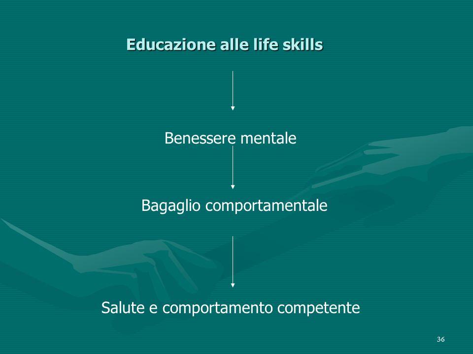 36 Educazione alle life skills Educazione alle life skills Benessere mentale Bagaglio comportamentale Salute e comportamento competente