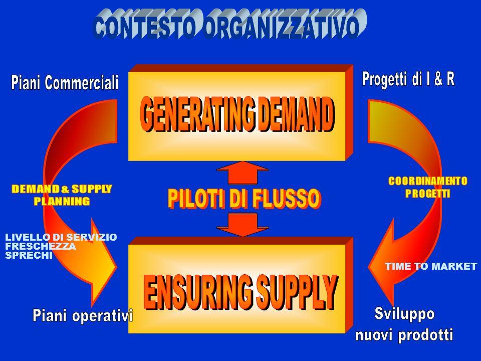 LIVELLO DI SERVIZIO FRESCHEZZA SPRECHI TIME TO MARKET
