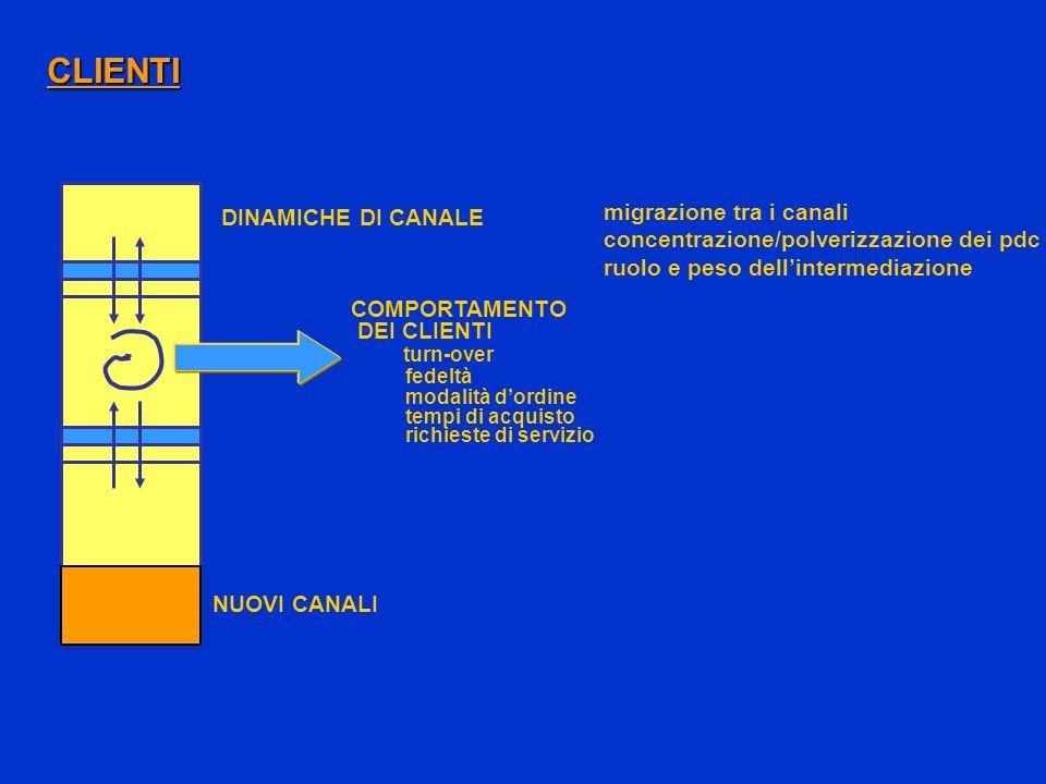 CLIENTI NUOVI CANALI COMPORTAMENTO DEI CLIENTI turn-over fedeltà modalità dordine tempi di acquisto richieste di servizio migrazione tra i canali conc
