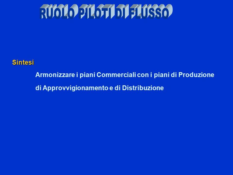 Sintesi Armonizzare i piani Commerciali con i piani di Produzione di Approvvigionamento e di Distribuzione