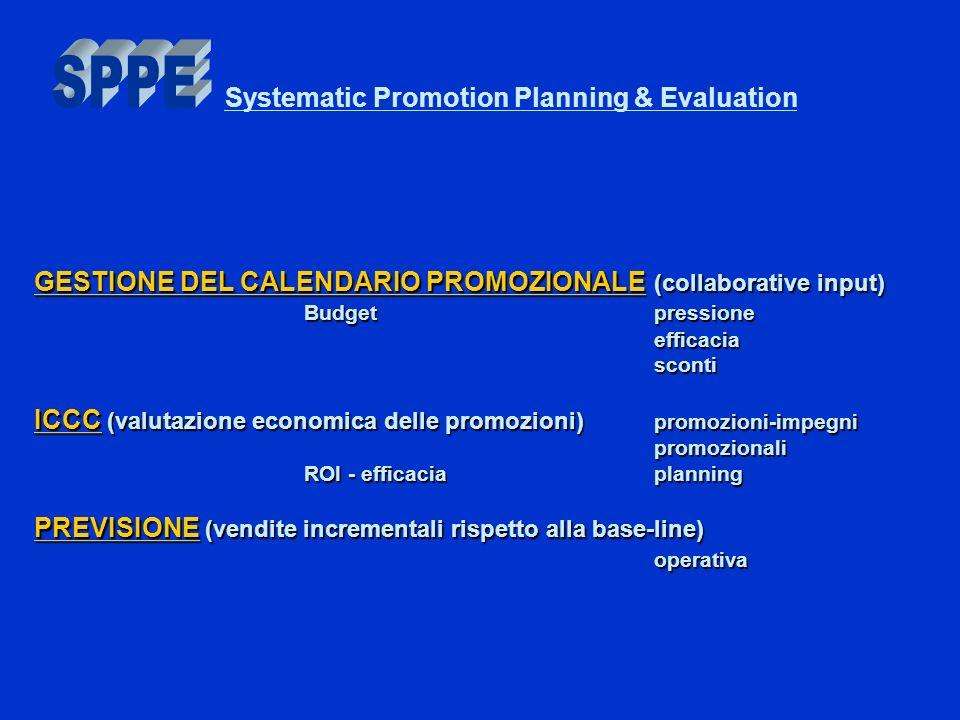 GESTIONE DEL CALENDARIO PROMOZIONALE (collaborative input) Budget pressione efficaciasconti ICCC (valutazione economica delle promozioni) promozioni-impegni promozionali ROI - efficaciaplanning PREVISIONE (vendite incrementali rispetto alla base-line) operativa Systematic Promotion Planning & Evaluation