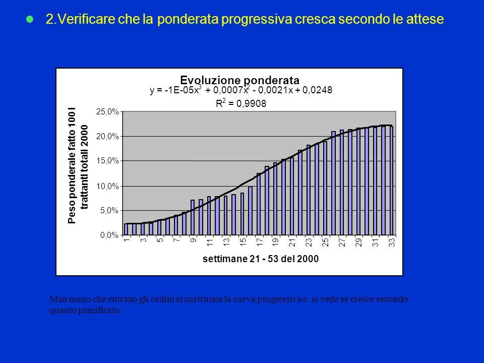2.Verificare che la ponderata progressiva cresca secondo le attese Man mano che entrano gli ordini si costruisce la curva progressiva e si vede se cresce secondo quanto pianificato.