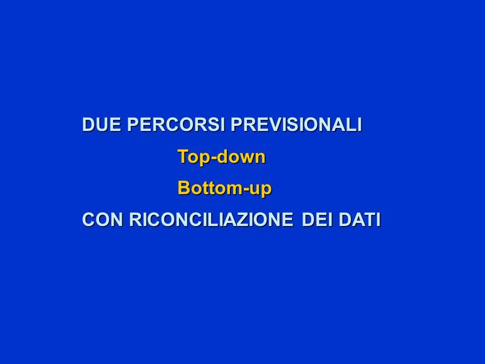 DUE PERCORSI PREVISIONALI Top-downBottom-up CON RICONCILIAZIONE DEI DATI
