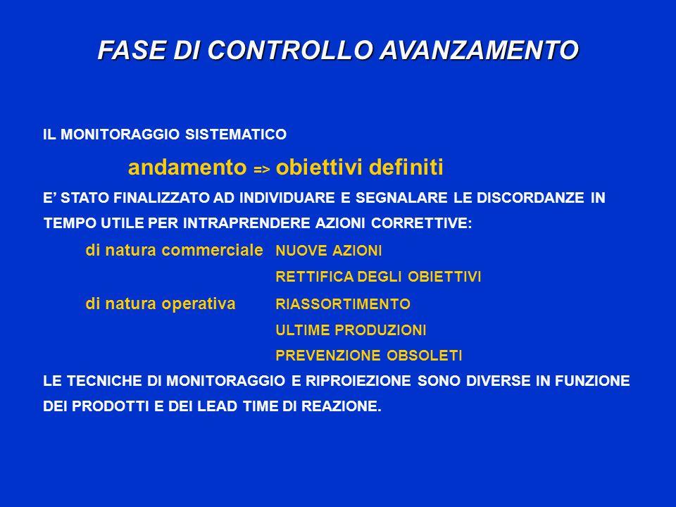 FASE DI CONTROLLO AVANZAMENTO IL MONITORAGGIO SISTEMATICO andamento => obiettivi definiti E STATO FINALIZZATO AD INDIVIDUARE E SEGNALARE LE DISCORDANZE IN TEMPO UTILE PER INTRAPRENDERE AZIONI CORRETTIVE: di natura commerciale NUOVE AZIONI RETTIFICA DEGLI OBIETTIVI di natura operativa RIASSORTIMENTO ULTIME PRODUZIONI PREVENZIONE OBSOLETI LE TECNICHE DI MONITORAGGIO E RIPROIEZIONE SONO DIVERSE IN FUNZIONE DEI PRODOTTI E DEI LEAD TIME DI REAZIONE.