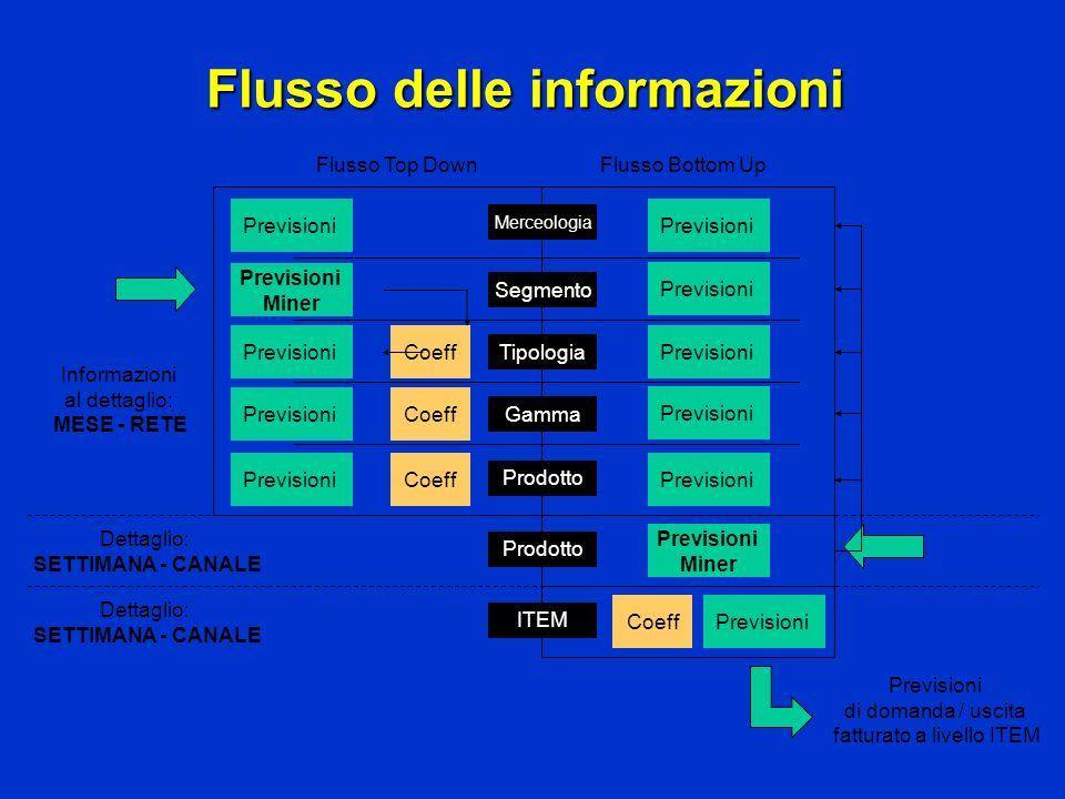 Flusso delle informazioni Segmento Prodotto Tipologia Gamma Merceologia Previsioni Miner Previsioni Coeff PrevisioniCoeff PrevisioniCoeff Previsioni F