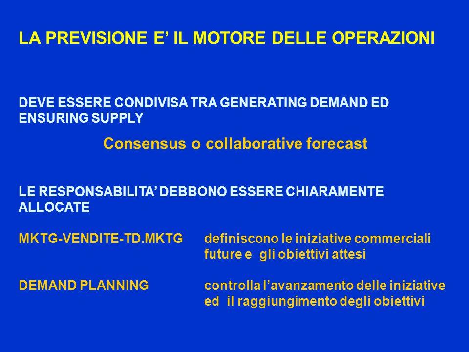 LA PREVISIONE E IL MOTORE DELLE OPERAZIONI DEVE ESSERE CONDIVISA TRA GENERATING DEMAND ED ENSURING SUPPLY Consensus o collaborative forecast LE RESPONSABILITA DEBBONO ESSERE CHIARAMENTE ALLOCATE MKTG-VENDITE-TD.MKTG definiscono le iniziative commerciali future e gli obiettivi attesi DEMAND PLANNINGcontrolla lavanzamento delle iniziative ed il raggiungimento degli obiettivi
