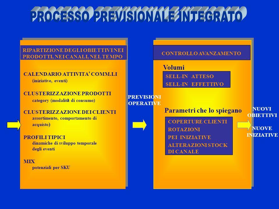 RIPARTIZIONE DEGLI OBIETTIVI NEI PRODOTTI, NEI CANALI, NEL TEMPO CALENDARIO ATTIVITA COMM.LI (iniziative, eventi) CLUSTERIZZAZIONE PRODOTTI category (