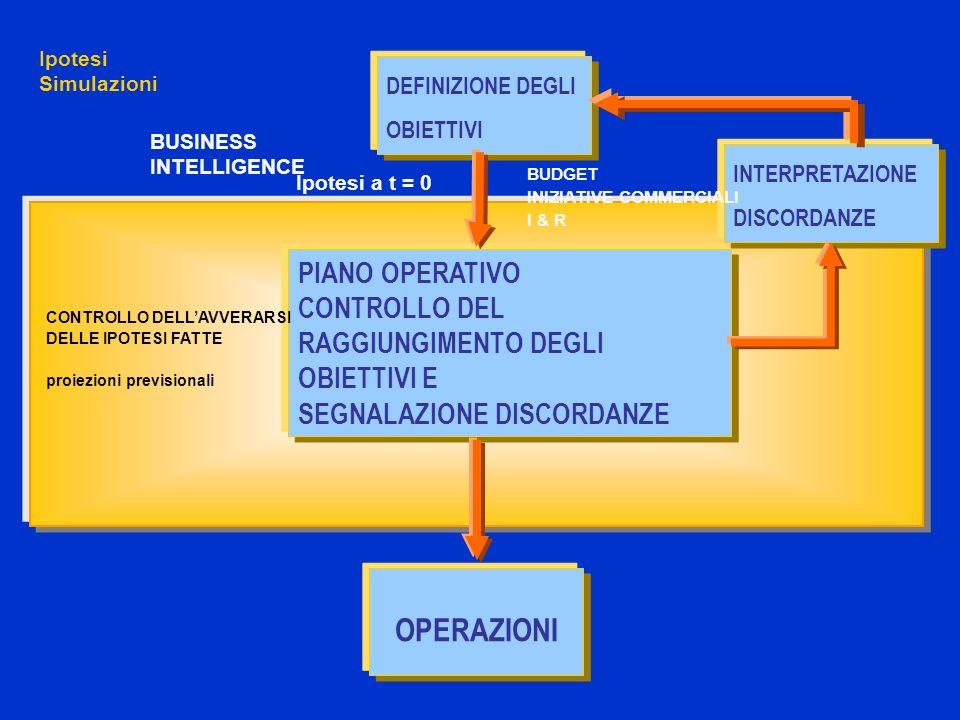 DEFINIZIONE DEGLI OBIETTIVI OPERAZIONI INTERPRETAZIONE DISCORDANZE PIANO OPERATIVO CONTROLLO DEL RAGGIUNGIMENTO DEGLI OBIETTIVI E SEGNALAZIONE DISCORDANZE CONTROLLO DELLAVVERARSI DELLE IPOTESI FATTE proiezioni previsionali Ipotesi Simulazioni BUSINESS INTELLIGENCE Ipotesi a t = 0 BUDGET INIZIATIVE COMMERCIALI I & R