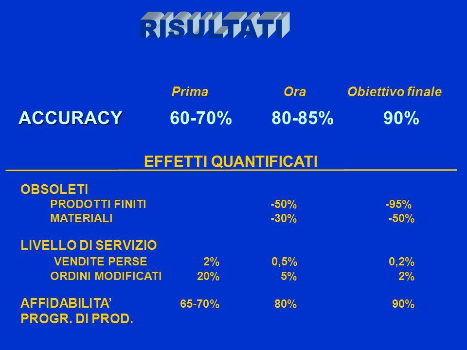 OBSOLETI PRODOTTI FINITI-50% -95% MATERIALI-30%-50% LIVELLO DI SERVIZIO VENDITE PERSE 2% 0,5%0,2% ORDINI MODIFICATI20%5%2% AFFIDABILITA 65-70%80%90% PROGR.
