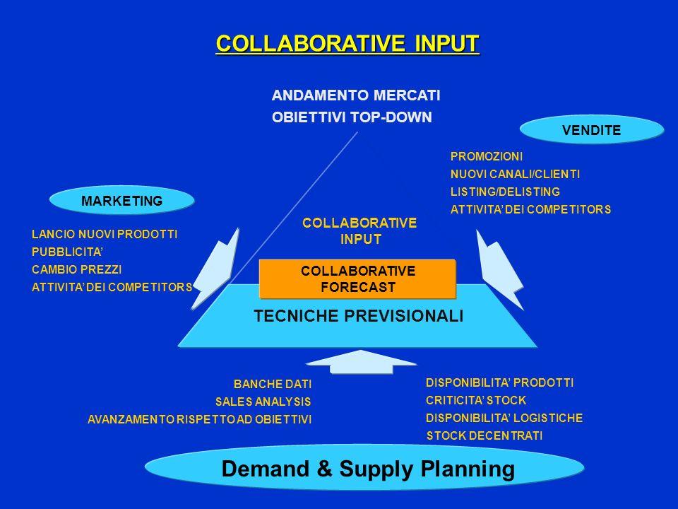 ANDAMENTO MERCATI OBIETTIVI TOP-DOWN LANCIO NUOVI PRODOTTI PUBBLICITA CAMBIO PREZZI ATTIVITA DEI COMPETITORS MARKETING Demand & Supply Planning TECNICHE PREVISIONALI COLLABORATIVE INPUT COLLABORATIVE FORECAST VENDITE PROMOZIONI NUOVI CANALI/CLIENTI LISTING/DELISTING ATTIVITA DEI COMPETITORS BANCHE DATI SALES ANALYSIS AVANZAMENTO RISPETTO AD OBIETTIVI DISPONIBILITA PRODOTTI CRITICITA STOCK DISPONIBILITA LOGISTICHE STOCK DECENTRATI COLLABORATIVE INPUT