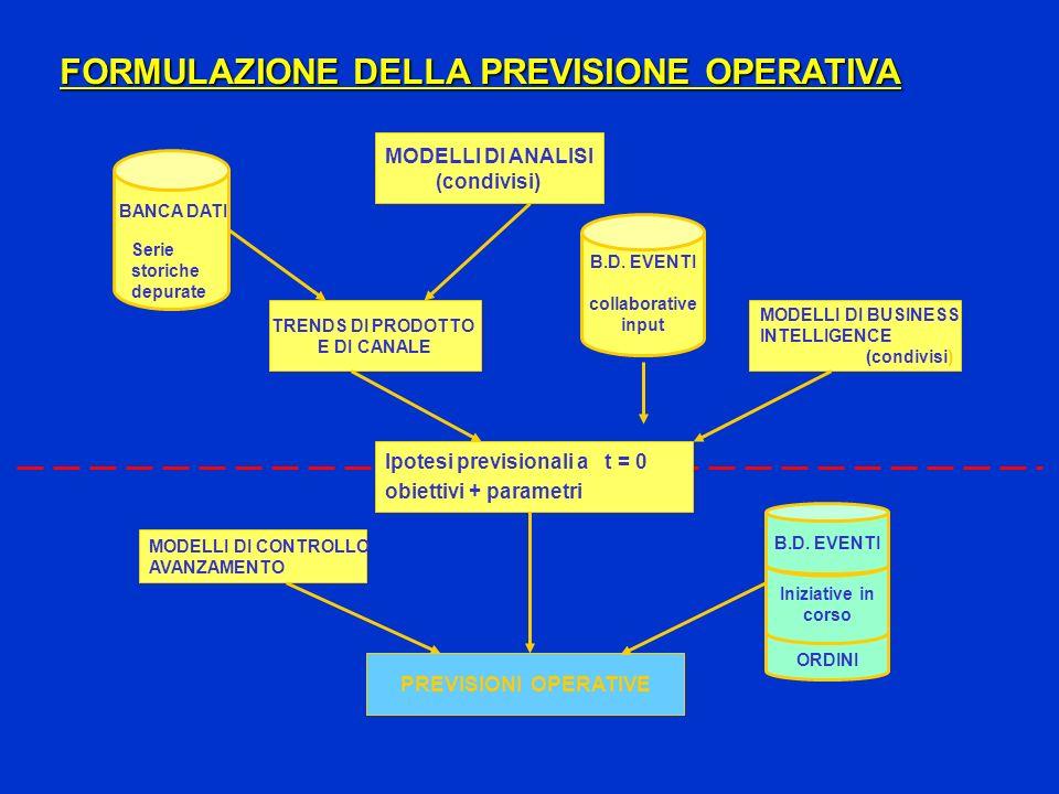FORMULAZIONE DELLA PREVISIONE OPERATIVA MODELLI DI ANALISI (condivisi) TRENDS DI PRODOTTO E DI CANALE B.D. EVENTI collaborative input PREVISIONI OPERA