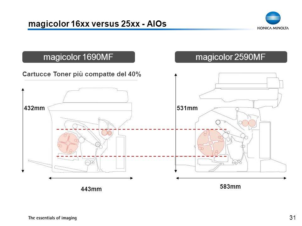 31 443mm 583mm 531mm432mm Cartucce Toner più compatte del 40% magicolor 16xx versus 25xx - AIOs magicolor 1690MFmagicolor 2590MF
