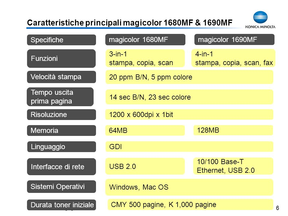 6 Caratteristiche principali magicolor 1680MF & 1690MF 20 ppm B/N, 5 ppm colore 14 sec B/N, 23 sec colore Velocità stampa Risoluzione 1200 x 600dpi x