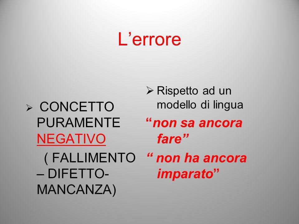 Lerrore CONCETTO PURAMENTE NEGATIVO ( FALLIMENTO – DIFETTO- MANCANZA) Rispetto ad un modello di lingua non sa ancora fare non ha ancora imparato