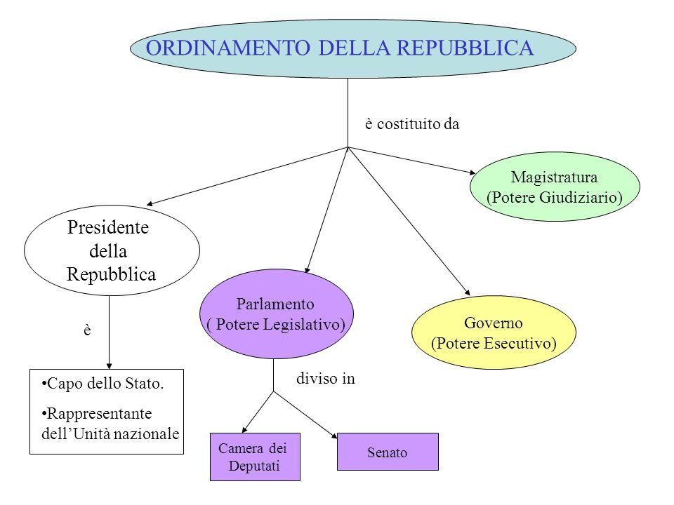 ORDINAMENTO DELLA REPUBBLICA è costituito da Presidente della Repubblica Capo dello Stato. Rappresentante dellUnità nazionale Parlamento ( Potere Legi
