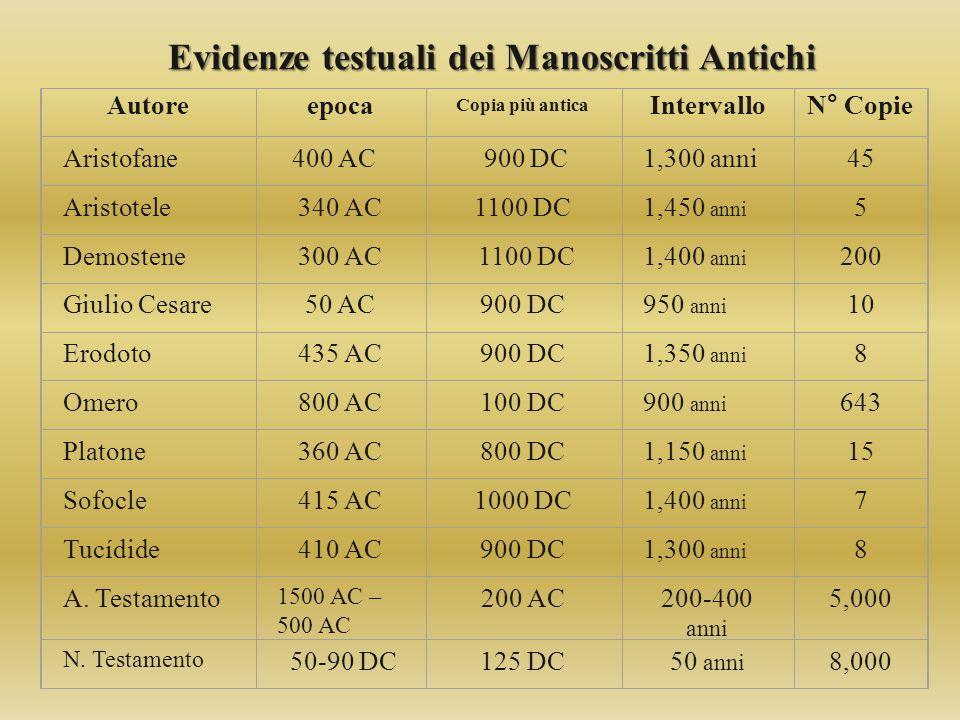 Autoreepoca Copia più antica IntervalloN° Copie Aristofane400 AC 900 DC1,300 anni45 Aristotele340 AC1100 DC1,450 anni 5 Demostene300 AC 1100 DC1,400 a