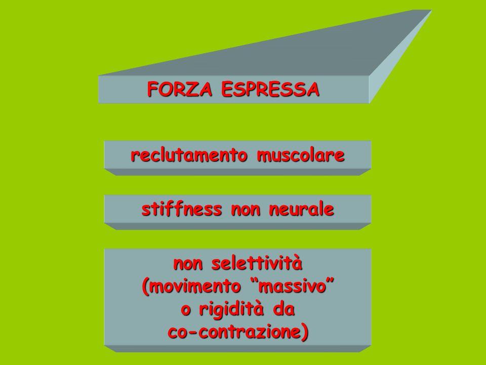 FORZA ESPRESSA reclutamento muscolare stiffness non neurale non selettività (movimento massivo o rigidità da co-contrazione)