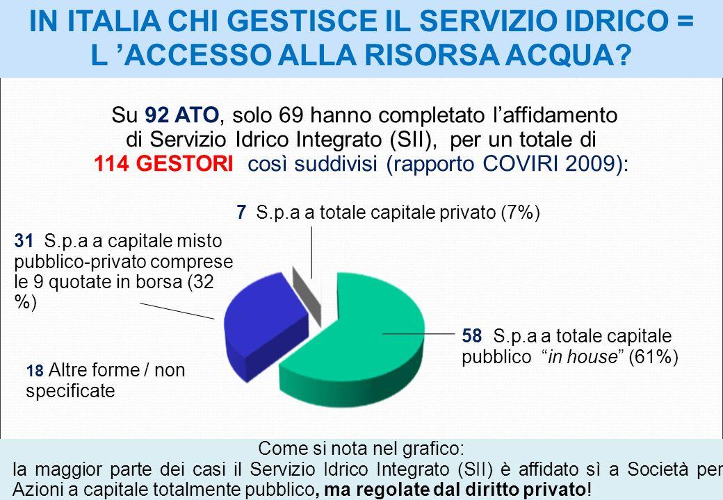 IN ITALIA CHI GESTISCE IL SERVIZIO IDRICO = L ACCESSO ALLA RISORSA ACQUA? 7 S.p.a a totale capitale privato (7%) 31 S.p.a a capitale misto pubblico-pr