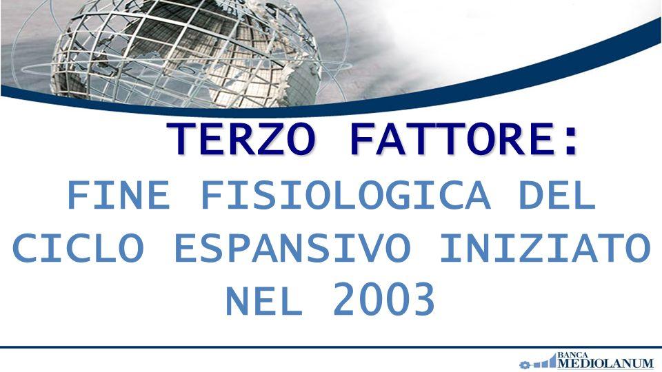TERZO FATTORE: TERZO FATTORE: FINE FISIOLOGICA DEL CICLO ESPANSIVO INIZIATO NEL 2003