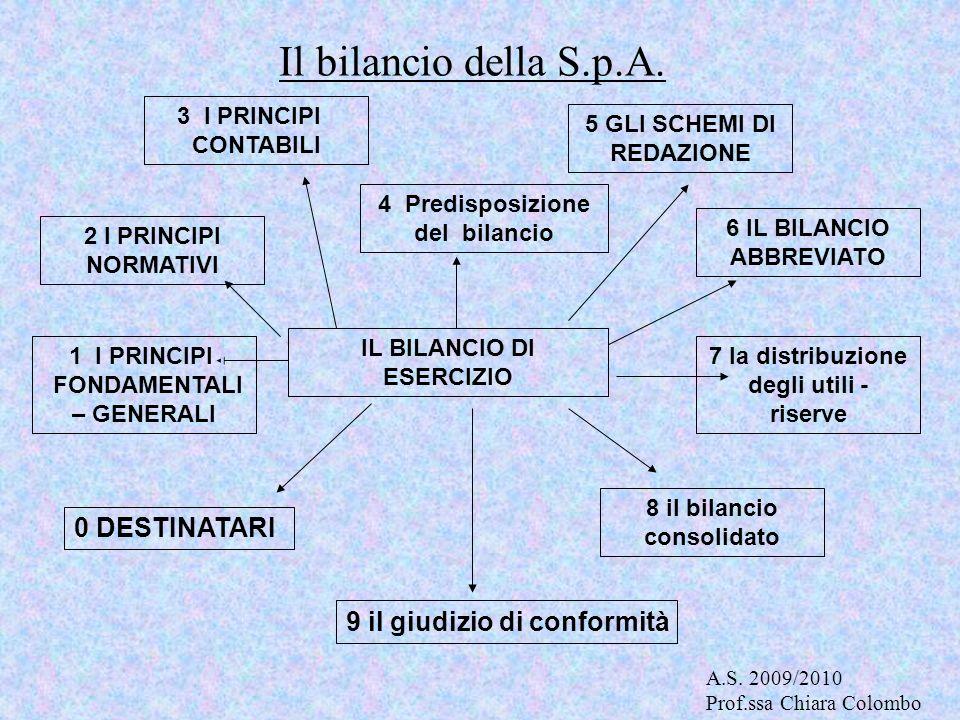 Il bilancio della S.p.A. IL BILANCIO DI ESERCIZIO 1 I PRINCIPI I FONDAMENTALI – GENERALI 2 I PRINCIPI NORMATIVI 3 I PRINCIPI I CONTABILI 4 Predisposiz